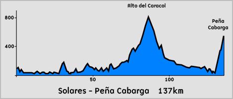Perfil del Recorrido de 137km de La Peña Cabarga